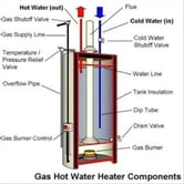 A Beginners Guide On Water To Gas