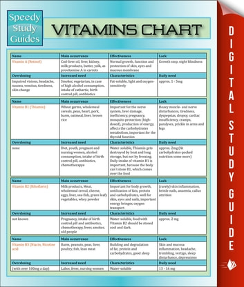 Vitamins Chart - Speedy Study Guides ebook by Speedy Publishing