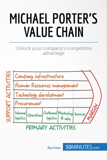 Michael porters value chain ebook by 50minutes michael porters value chain unlock your companys competitive advantage ebook by 50minutes fandeluxe Epub