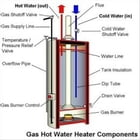 A Beginners Guide On Water To Gas by Jeannie Rios