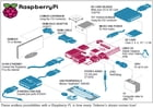 Raspberry Pi: A Tinkerers Dream Come True: Article by Dilin Anand and Sneha Ambastha