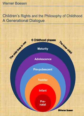 Children's Rights and the Philosophy of Childhood: A Generational Dialogue eBook by Werner Boesen