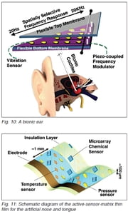 Flexible Electronics: Whats the Use - Article ebook by K. MOHAN KUMAR